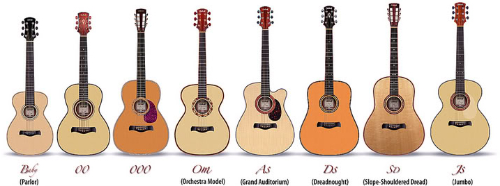 Comparing parlor guitar size to other acoustics
